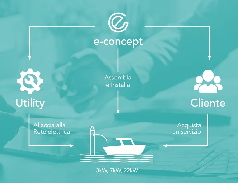 ecomill_econcept_modello_di_business