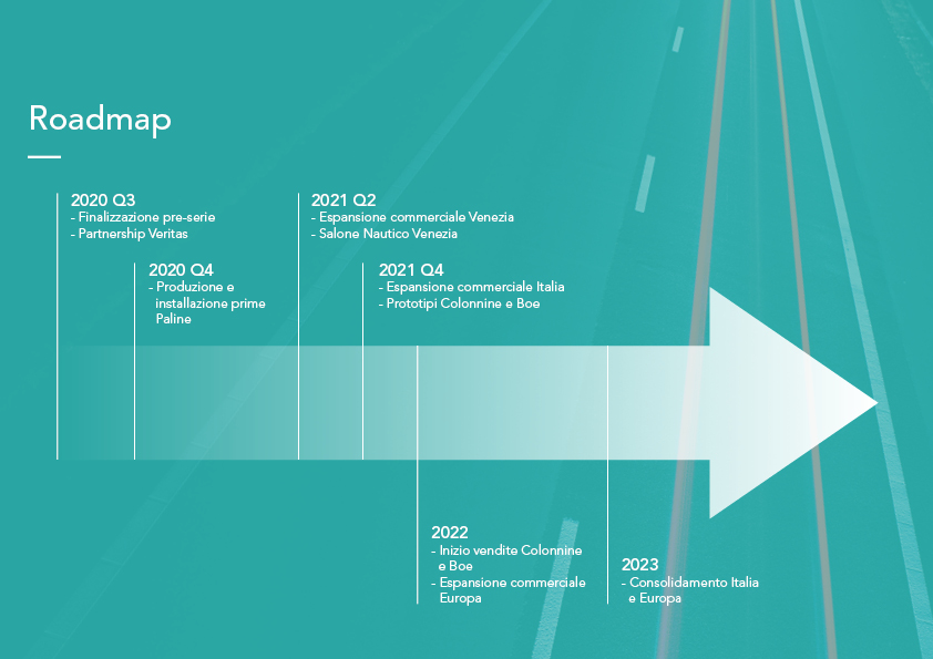 ecomill_econcept_roadmap